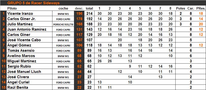 clasificacion-grupo5-coches-8-png